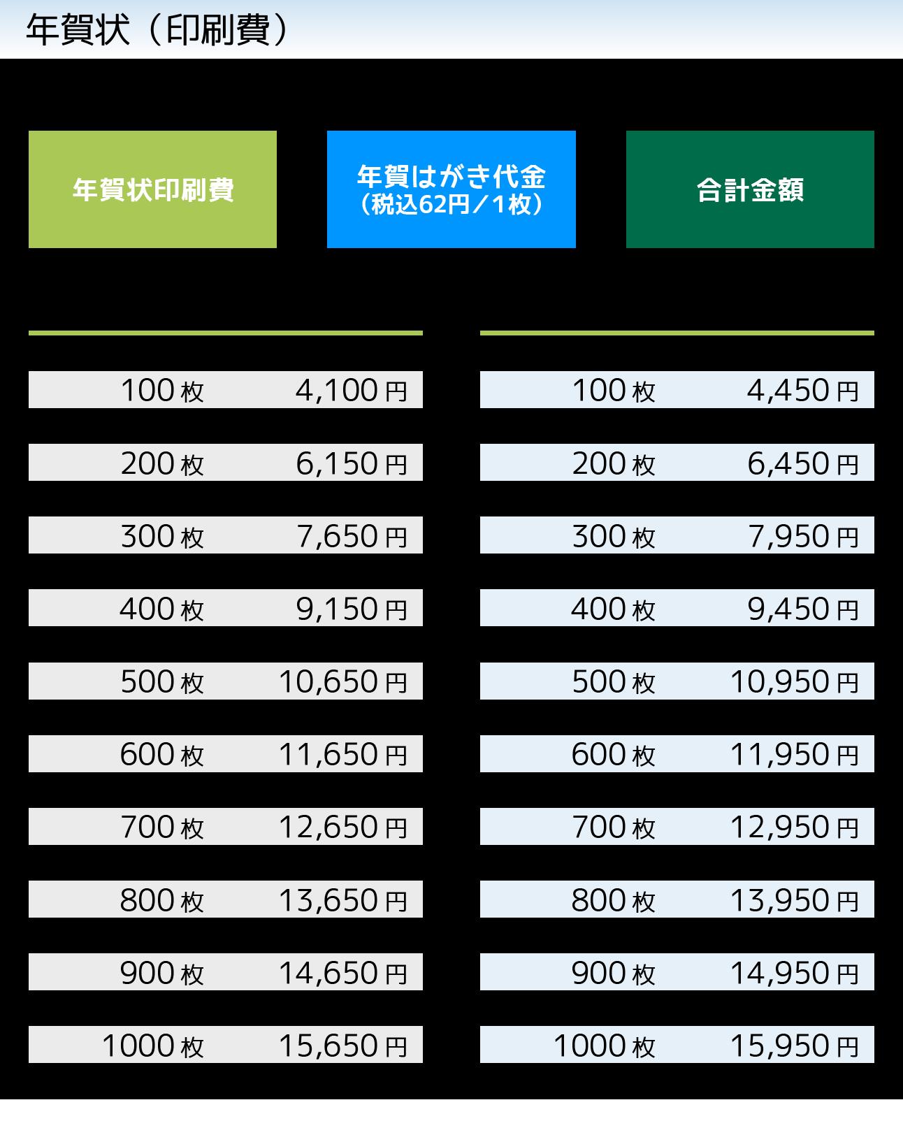 年賀状2019年価格表